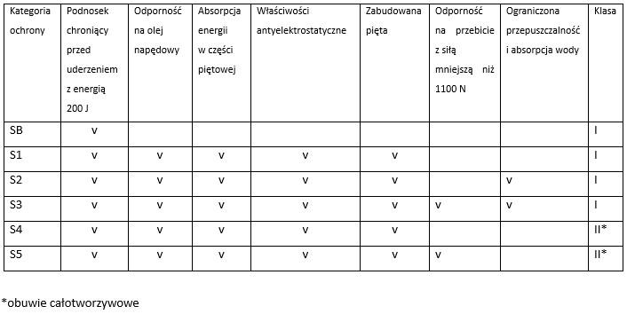 Kategorie obuwia ochronnego wg normy PN-EN ISO 20345
