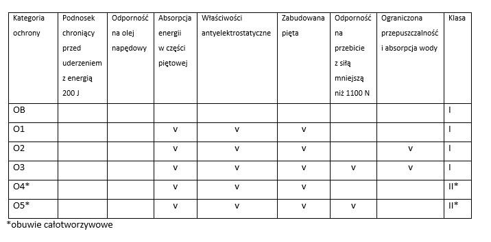 Kategorie obuwia zawodowego wg normy PN-EN ISO 20347