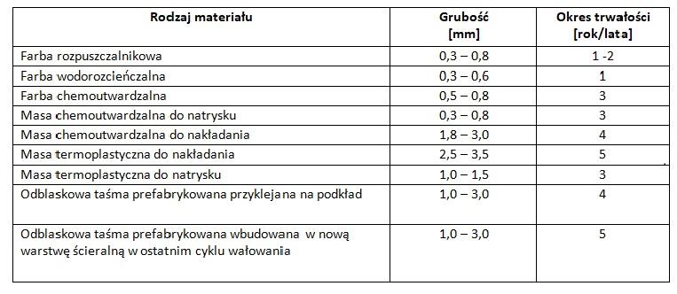 Grubość warstwy i okres trwałości materiałów do oznakowania poziomego